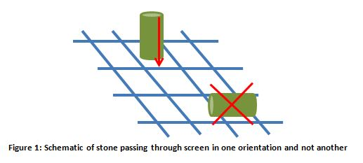 Schematic of stone passing through screen in one orientation and not another