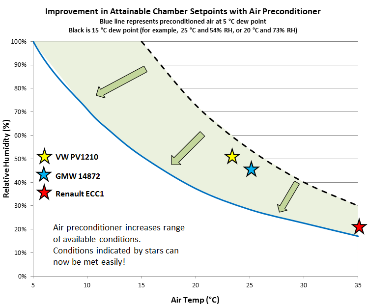 Improvement in Attainable Chamber Setpoints with Air Preconditioner.