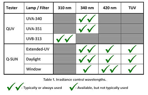 Irradiance Control Wavelengths